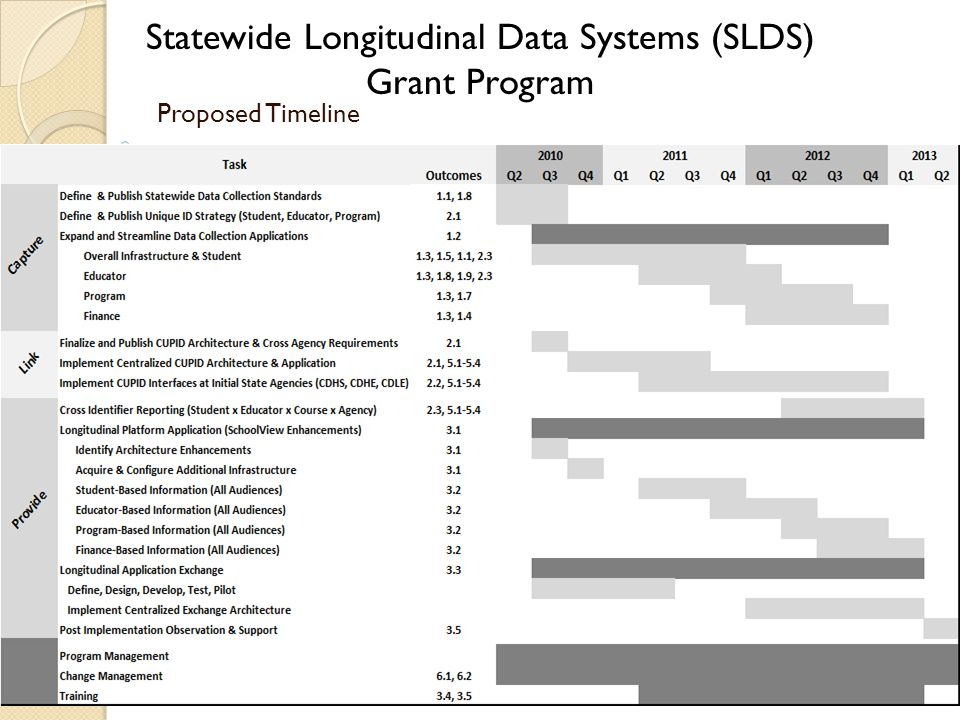 Statewide Longitudinal Data Systems (SLDS) Grant Program Proposed Timeline