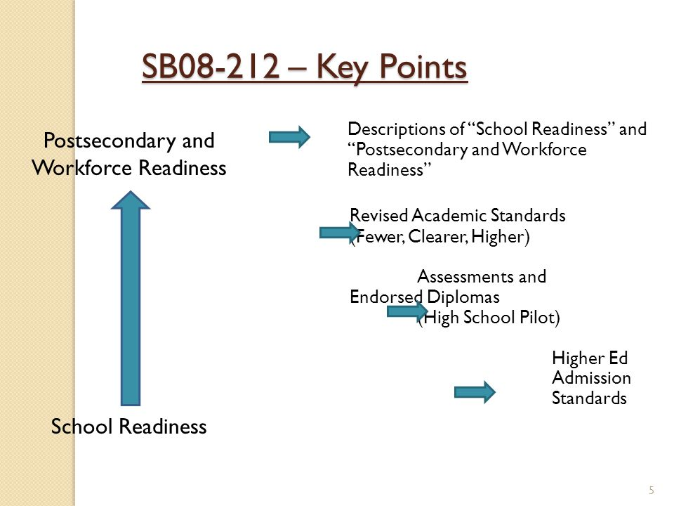 5 SB08-212 – Key Points Postsecondary and Workforce Readiness School Readiness Descriptions of School Readiness and Postsecondary and Workforce Readiness Revised Academic Standards (Fewer, Clearer, Higher) Assessments and Endorsed Diplomas (High School Pilot) Higher Ed Admission Standards