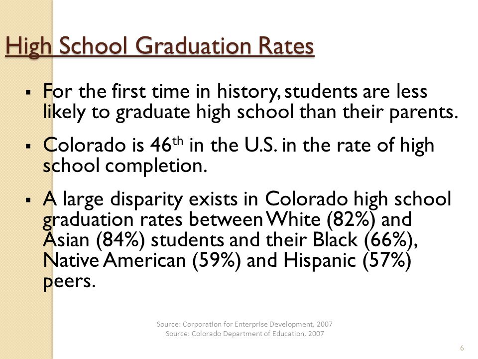 6 High School Graduation Rates  For the first time in history, students are less likely to graduate high school than their parents.
