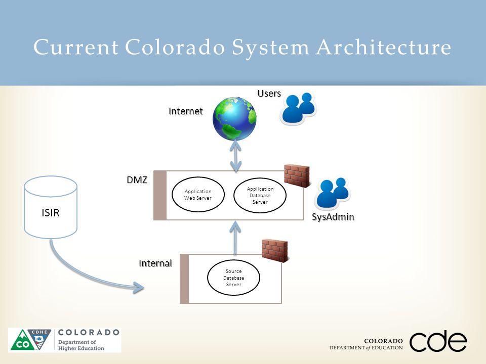 Current Colorado System ArchitectureDMZ Application Web ServerInternal Source Database Server Application Database Server ISIR Users SysAdmin Internet