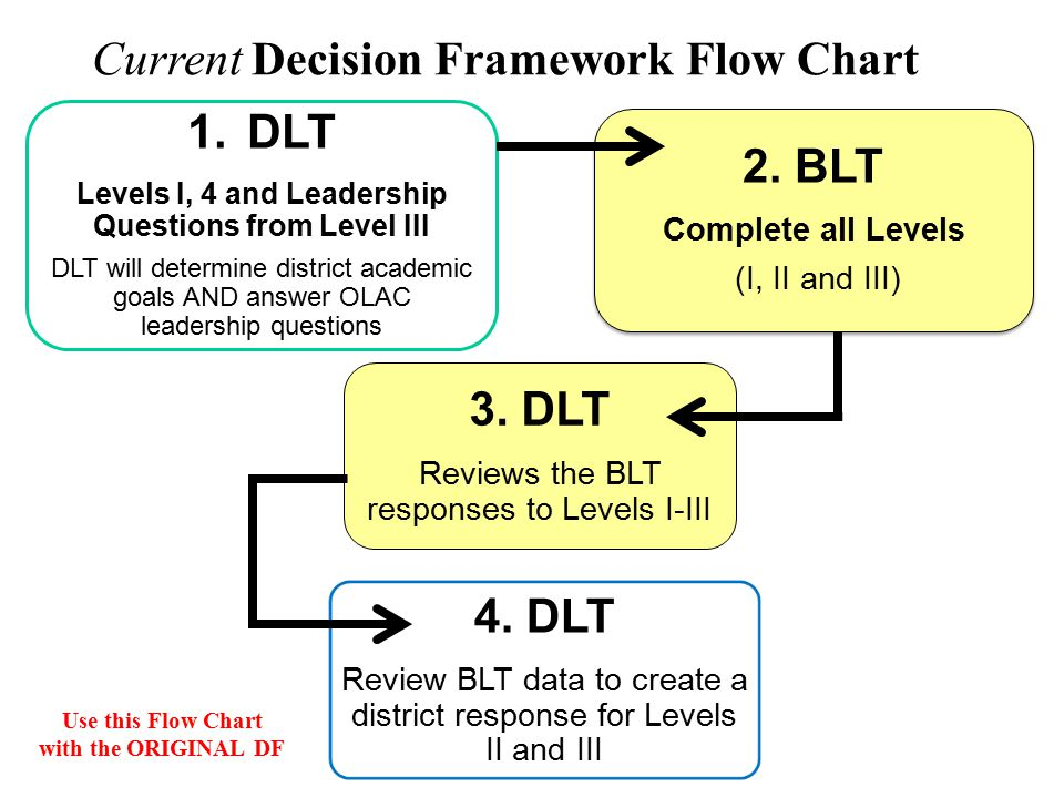 8/26/11 1.DLT Levels I, 4 and Leadership Questions from Level III DLT will determine district academic goals AND answer OLAC leadership questions 2.