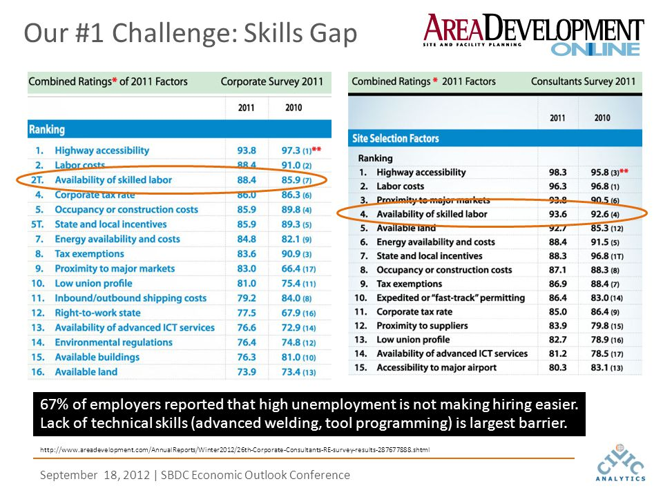 September 18, 2012 | SBDC Economic Outlook Conference http://www.areadevelopment.com/AnnualReports/Winter2012/26th-Corporate-Consultants-RE-survey-results-287677888.shtml Our #1 Challenge: Skills Gap 67% of employers reported that high unemployment is not making hiring easier.