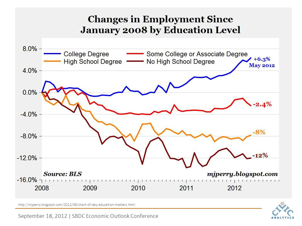 September 18, 2012 | SBDC Economic Outlook Conference http://mjperry.blogspot.com/2012/06/chart-of-day-education-matters.html