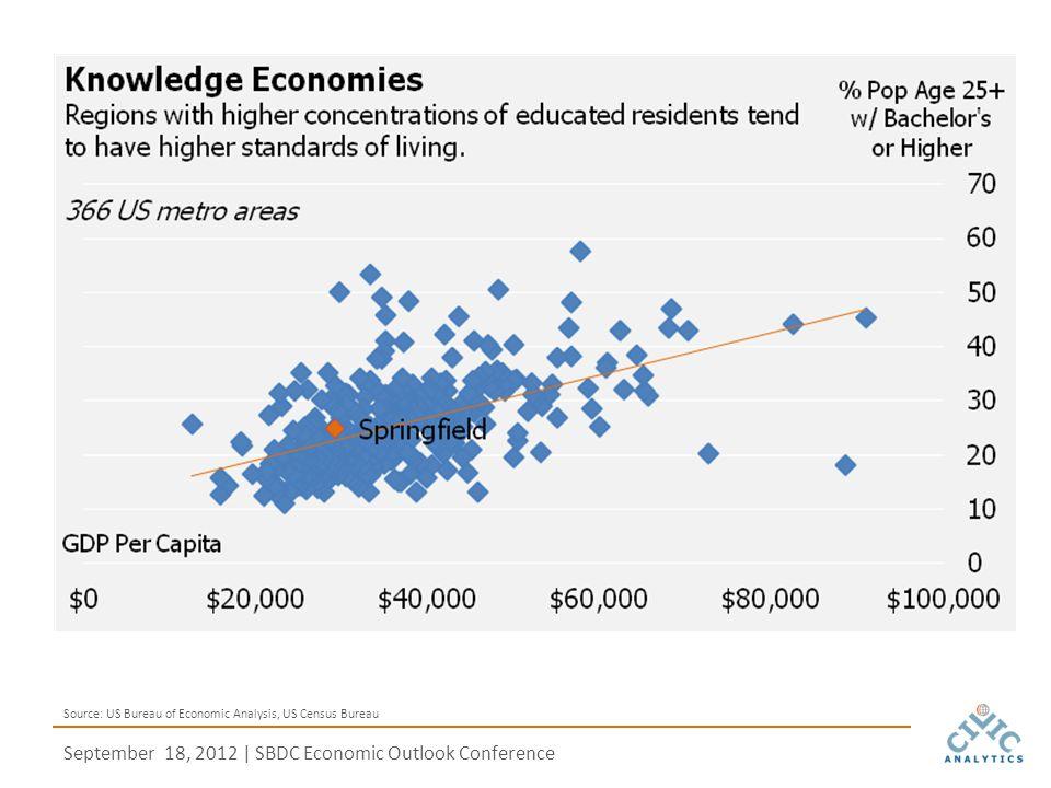 September 18, 2012 | SBDC Economic Outlook Conference Source: US Bureau of Economic Analysis, US Census Bureau
