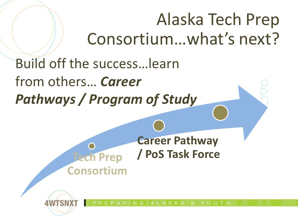 Tech Prep Consortium Career Pathway / PoS Task Force Build off the success…learn from others… Career Pathways / Program of Study Alaska Tech Prep Cons