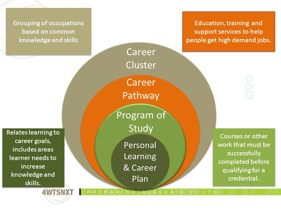 Personal Learning & Career Plan Program of Study Career Pathway Career Cluster Grouping of occupations based on common knowledge and skills Education, training and support services to help people get high demand jobs.