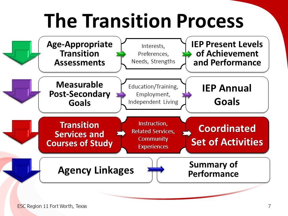 Coordinated Set of Activities Timeline for Completion  Services identified in the IEP  Instructional goals (academic, employability skills, community based, daily living skills, etc.)  Related services goals  Other activities that will occur within the current school year  During the school day  After school  During breaks/summer ESC Region 11 Fort Worth, Texas38