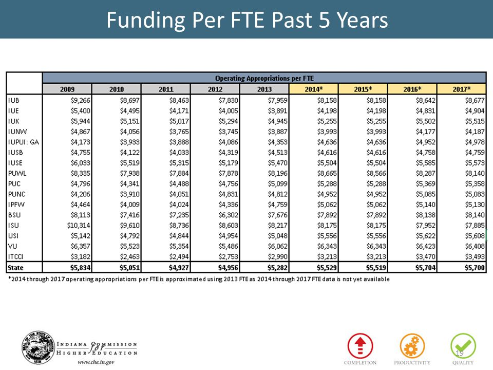 Funding Per FTE Past 5 Years 19