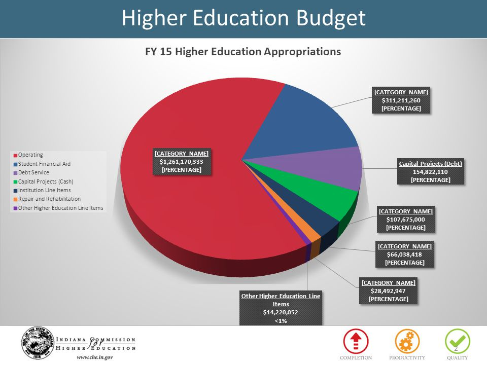 2 Higher Education Budget