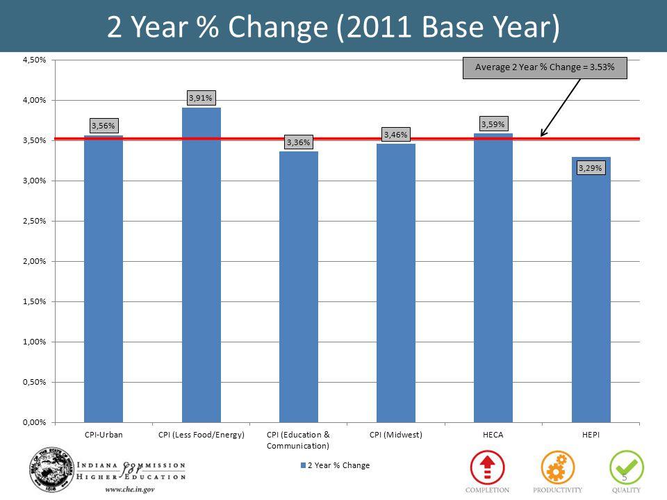 5 2 Year % Change (2011 Base Year)