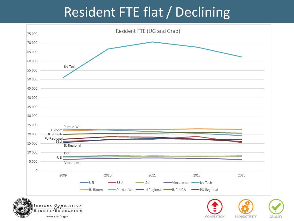 Resident FTE flat / Declining 7