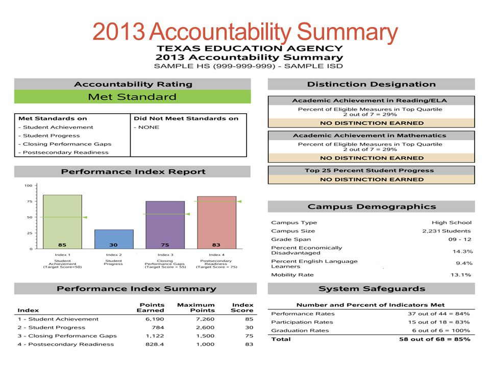 2013 Accountability Summary 12