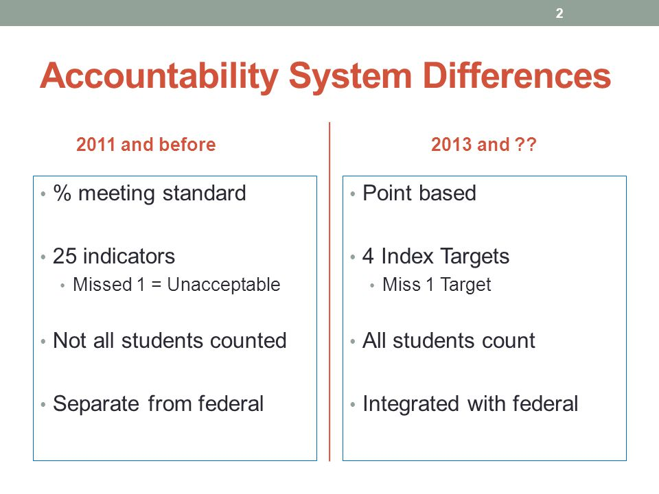 Accountability System Differences 2011 and before % meeting standard 25 indicators Missed 1 = Unacceptable Not all students counted Separate from federal 2013 and .