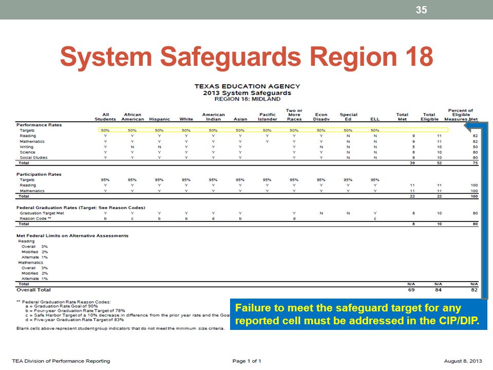 System Safeguards Region 18 Failure to meet the safeguard target for any reported cell must be addressed in the CIP/DIP.