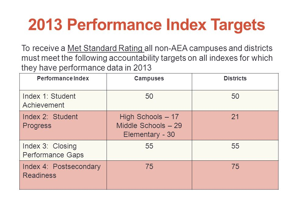 2013 Performance Index Targets To receive a Met Standard Rating all non-AEA campuses and districts must meet the following accountability targets on all indexes for which they have performance data in 2013 Performance IndexCampusesDistricts Index 1: Student Achievement 50 Index 2: Student Progress High Schools – 17 Middle Schools – 29 Elementary - 30 21 Index 3: Closing Performance Gaps 55 Index 4: Postsecondary Readiness 75 8