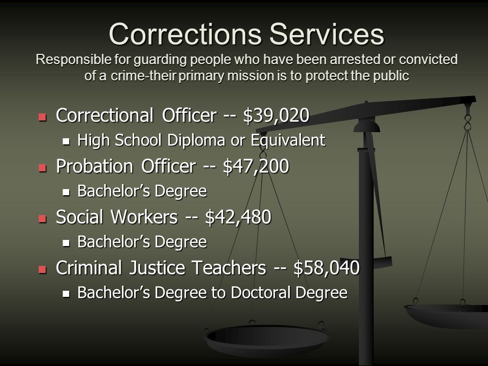 Corrections Services Responsible for guarding people who have been arrested or convicted of a crime-their primary mission is to protect the public Correctional Officer -- $39,020 Correctional Officer -- $39,020 High School Diploma or Equivalent High School Diploma or Equivalent Probation Officer -- $47,200 Probation Officer -- $47,200 Bachelor's Degree Bachelor's Degree Social Workers -- $42,480 Social Workers -- $42,480 Bachelor's Degree Bachelor's Degree Criminal Justice Teachers -- $58,040 Criminal Justice Teachers -- $58,040 Bachelor's Degree to Doctoral Degree Bachelor's Degree to Doctoral Degree