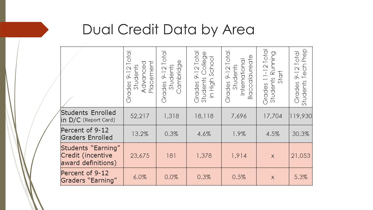 Dual Credit Data by Area Grades 9-12 Total Students Advanced Placement Grades 9-12 Total Students Cambridge Grades 9-12 Total Students College in High School Grades 9-12 Total Students International Baccalaureate Grades 11-12 Total Students Running Start Grades 9-12 Total Students Tech Prep Students Enrolled in D/C (Report Card) 52,2171,31818,1187,69617,704119,930 Percent of 9-12 Graders Enrolled 13.2%0.3%4.6%1.9%4.5%30.3% Students Earning Credit (incentive award definitions) 23,6751811,3781,914x21,053 Percent of 9-12 Graders Earning 6.0%0.0%0.3%0.5%x5.3%