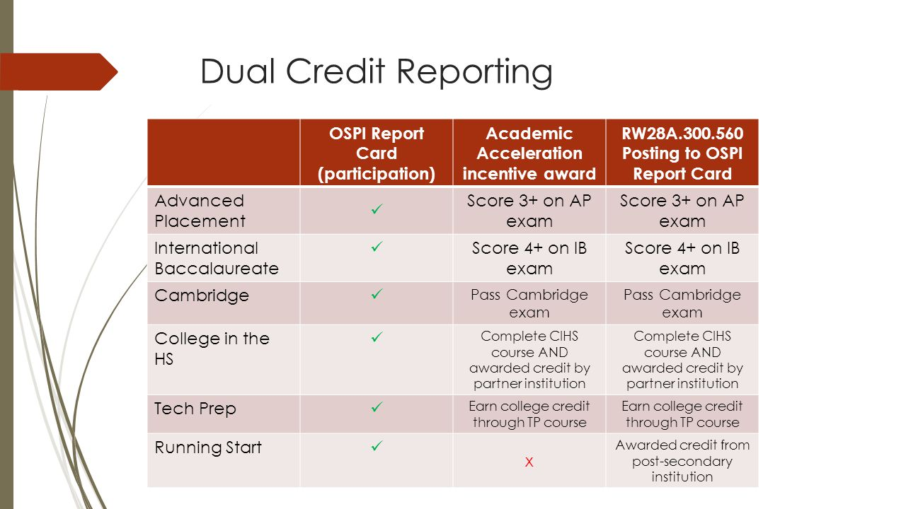 Dual Credit Reporting OSPI Report Card (participation) Academic Acceleration incentive award RW28A.300.560 Posting to OSPI Report Card Advanced Placement Score 3+ on AP exam International Baccalaureate Score 4+ on IB exam Cambridge Pass Cambridge exam College in the HS Complete CIHS course AND awarded credit by partner institution Tech Prep Earn college credit through TP course Running Start x Awarded credit from post-secondary institution