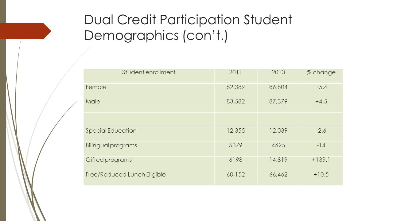 Dual Credit Participation Student Demographics (con't.) Student enrollment20112013% change Female82,38986,804+5.4 Male83,58287,379+4.5 Special Education12,35512,039-2.6 Bilingual programs53794625-14 Gifted programs619814,819+139.1 Free/Reduced Lunch Eligible60,15266,462+10.5