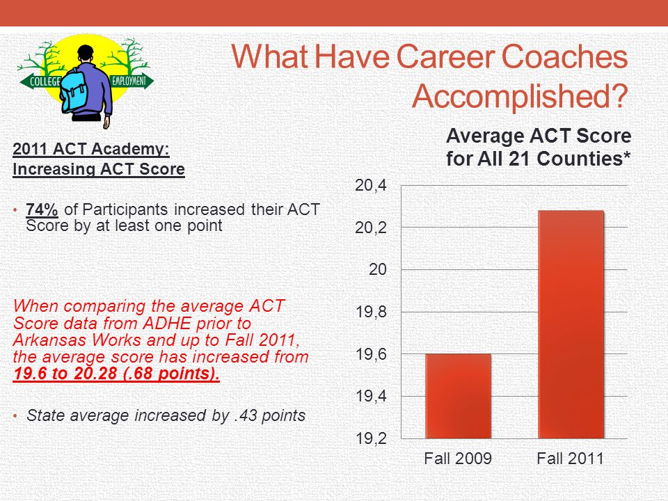 What Have Career Coaches Accomplished.