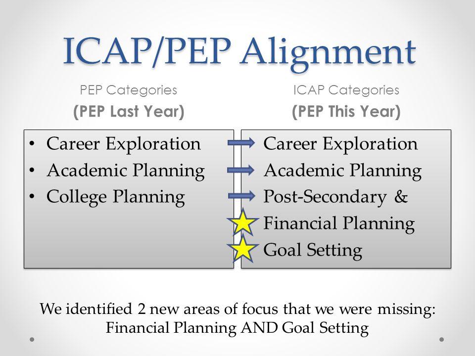 ICAP/PEP Alignment PEP Categories (PEP Last Year) ICAP Categories (PEP This Year) Career Exploration Academic Planning College Planning Career Explora