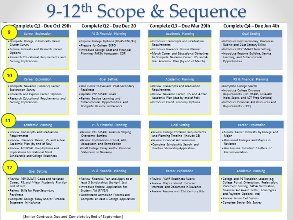 9-12 th Scope & Sequence