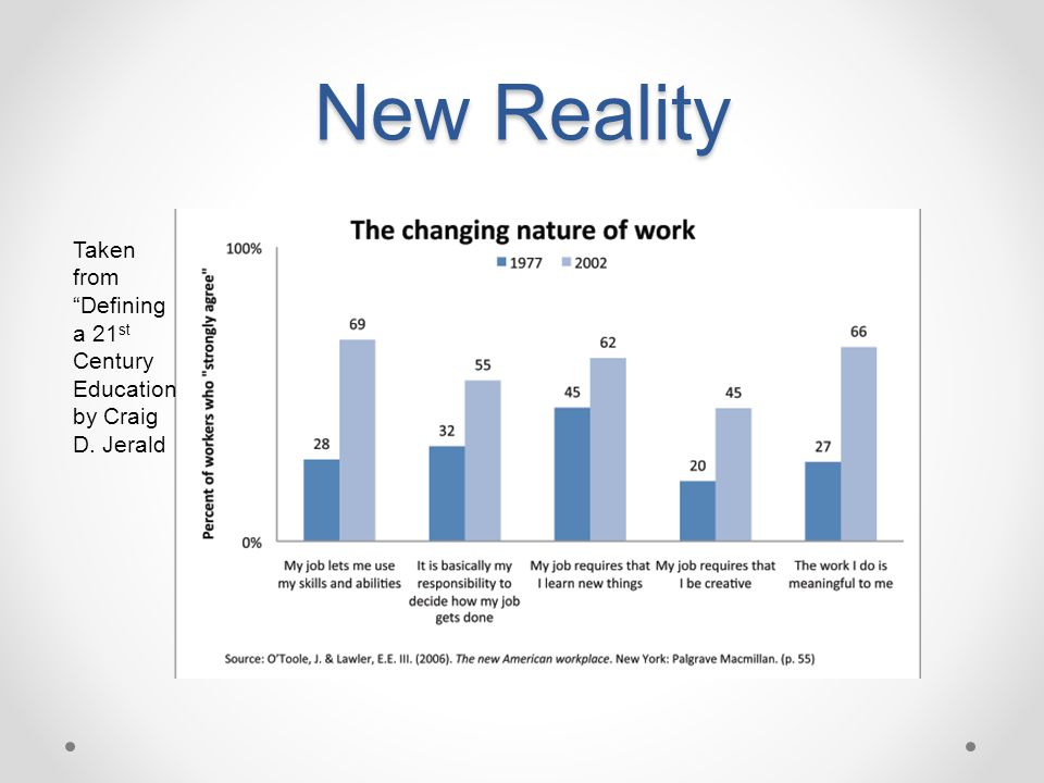 """New Reality Taken from """"Defining a 21 st Century Education by Craig D. Jerald"""