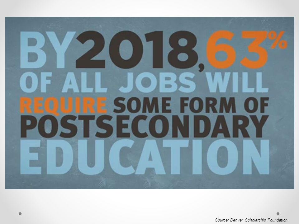 Source: Denver Scholarship Foundation