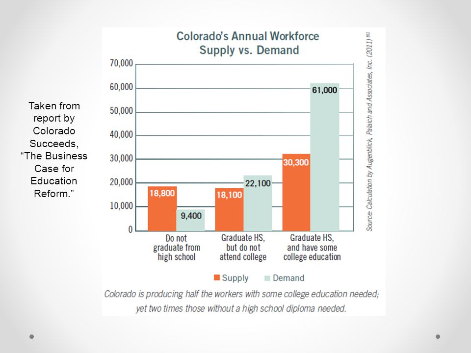 """Taken from report by Colorado Succeeds, """"The Business Case for Education Reform."""""""