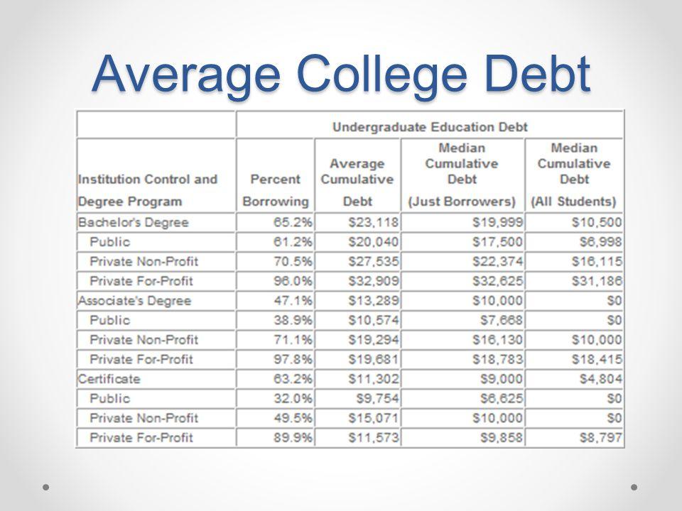 Average College Debt