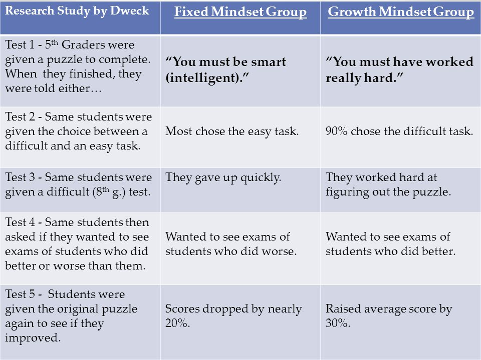 Academic Beliefs Research Study by Dweck Fixed Mindset GroupGrowth Mindset Group Test 1 - 5 th Graders were given a puzzle to complete. When they fini