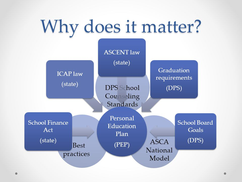 My Beliefs 2)The importance of non-cognitive factors in student success Academic Mindset Academic Responsibility or sense of control Efforts & Persistence Academic Behaviors (i.e.