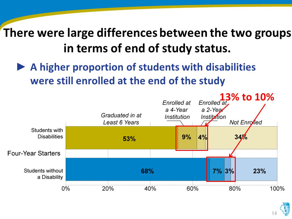 There were large differences between the two groups in terms of end of study status.