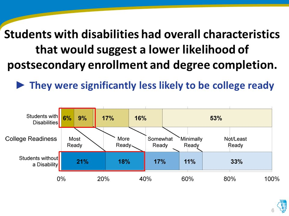 Students with disabilities had overall characteristics that would suggest a lower likelihood of postsecondary enrollment and degree completion.