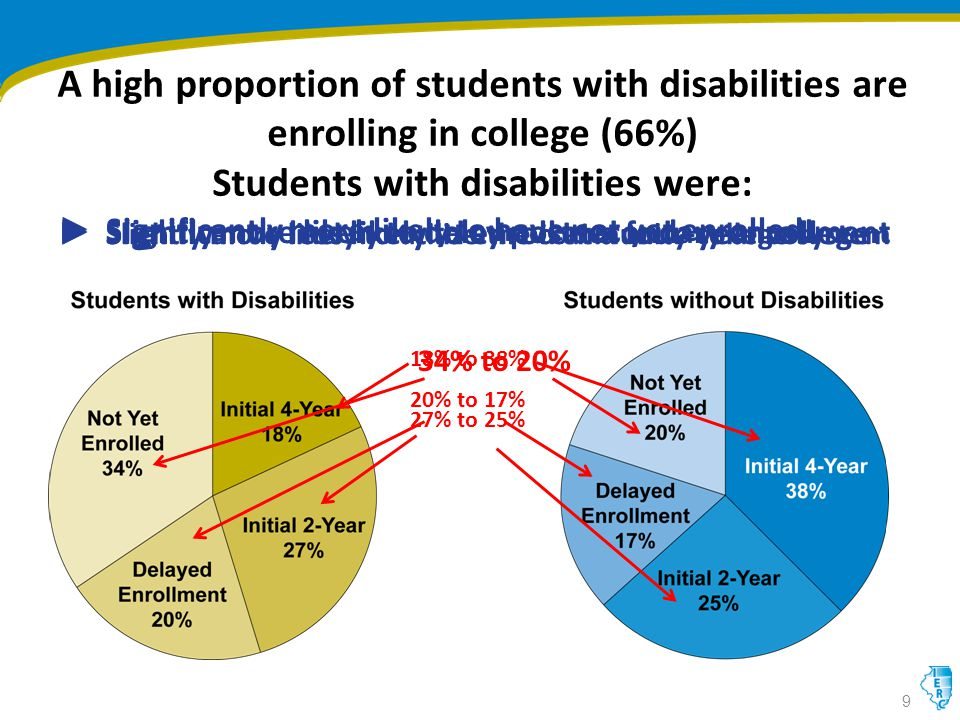 A high proportion of students with disabilities are enrolling in college (66%) Students with disabilities were: ► Slightly more likely to utilize the community college system 9 27% to 25% ► Significantly less likely to enroll at a four-year college 18% to 38% ► Slightly more likely to delay postsecondary enrollment 20% to 17% ► Significantly more likely to have not yet enrolled 34% to 20%