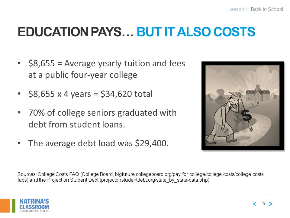 EDUCATION PAYS… BUT IT ALSO COSTS $8,655 = Average yearly tuition and fees at a public four-year college $8,655 x 4 years = $34,620 total 70% of colle