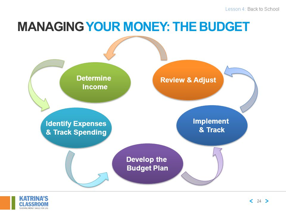 THE BUDGET: DETERMINE INCOME Calculate your income.