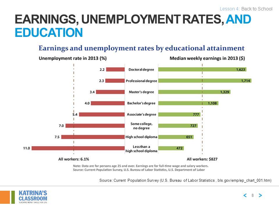 Source: Current Population Survey (U.S. Bureau of Labor Statistics, bls.gov/emp/ep_chart_001.htm) EARNINGS, UNEMPLOYMENT RATES, AND EDUCATION 8 Lesson