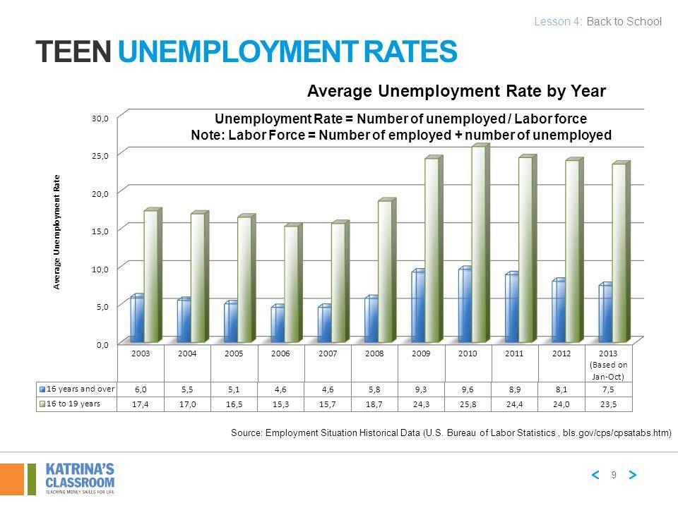TEEN UNEMPLOYMENT RATES Source: Employment Situation Historical Data (U.S. Bureau of Labor Statistics, bls.gov/cps/cpsatabs.htm) Unemployment Rate = N