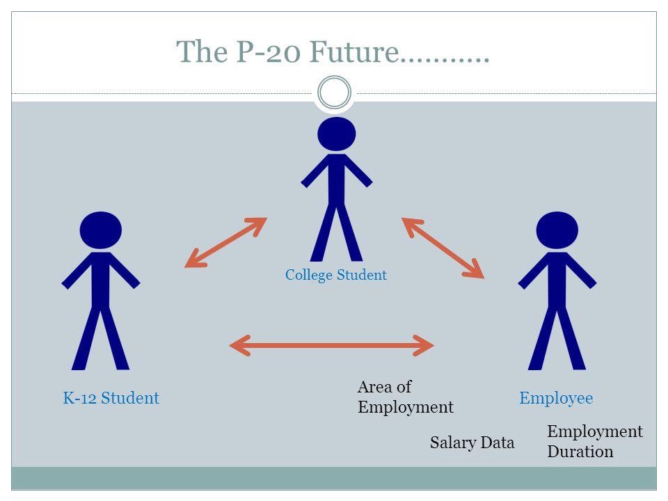 The P-20 Future………..