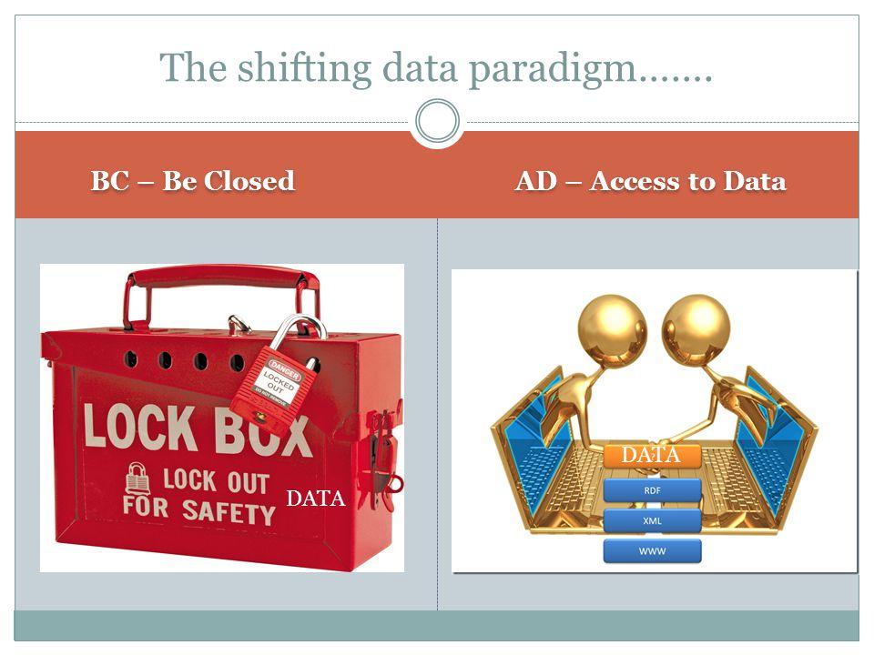 BC – Be Closed AD – Access to Data The shifting data paradigm……. DATA