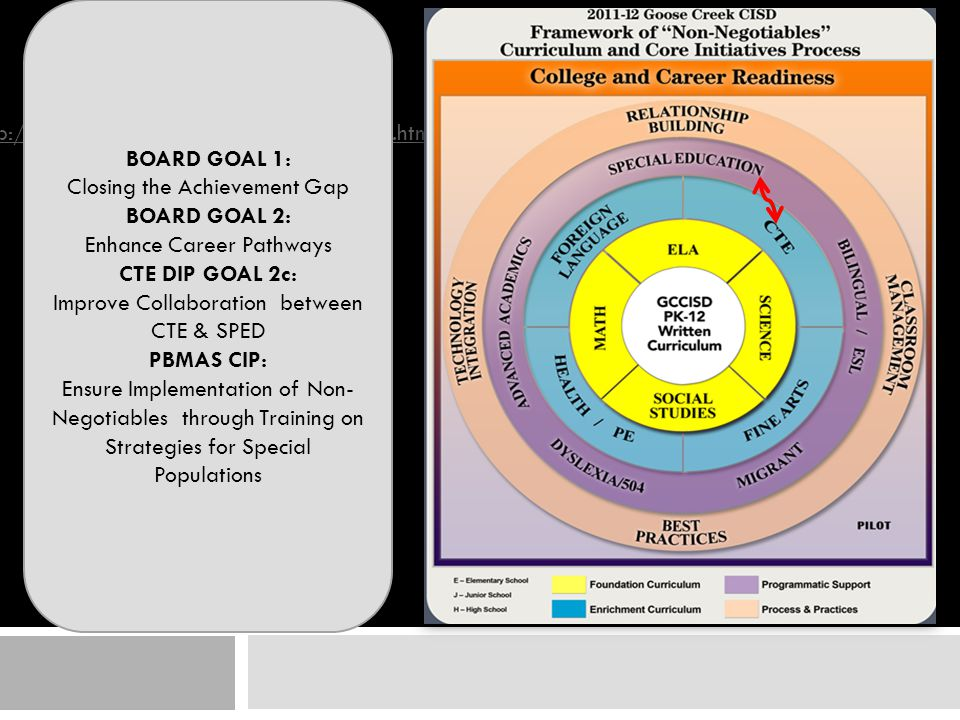 http://www.gccisd.net/C&I-NonNegotiables.html BOARD GOAL 1: Closing the Achievement Gap BOARD GOAL 2: Enhance Career Pathways CTE DIP GOAL 2c: Improve Collaboration between CTE & SPED PBMAS CIP: Ensure Implementation of Non- Negotiables through Training on Strategies for Special Populations