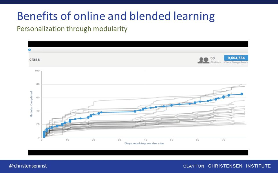 CLAYTON CHRISTENSEN INSTITUTE @christenseninst Personalization through modularity Benefits of online and blended learning