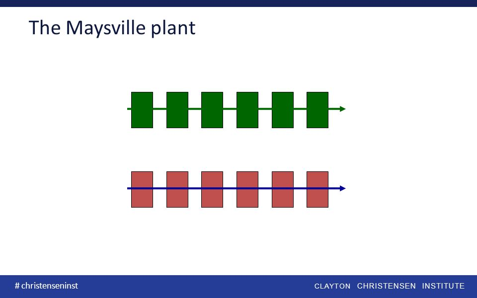 CLAYTON CHRISTENSEN INSTITUTE # christenseninst The Maysville plant