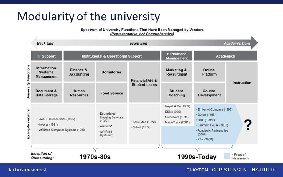 CLAYTON CHRISTENSEN INSTITUTE # christenseninst Modularity of the university