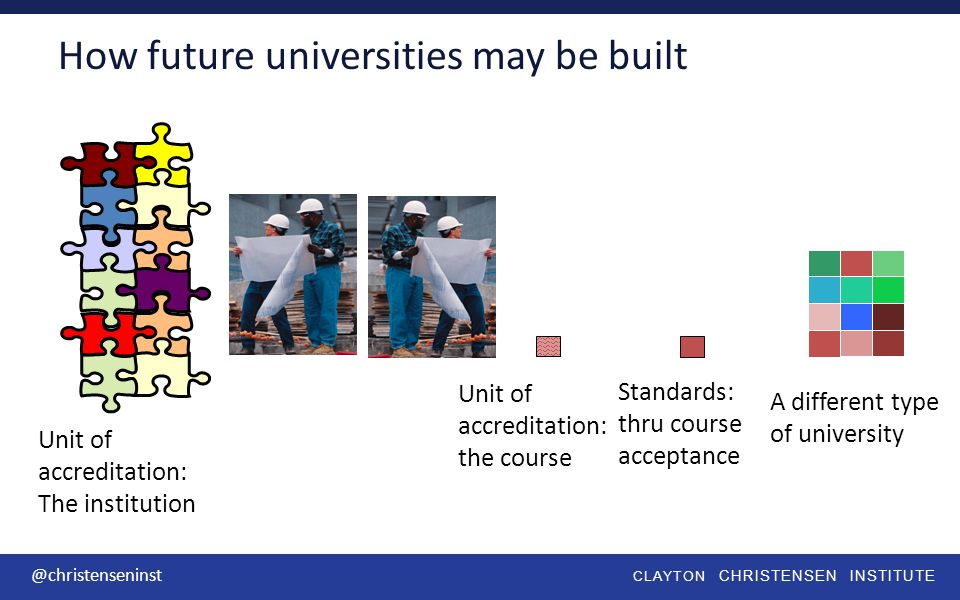 CLAYTON CHRISTENSEN INSTITUTE @christenseninst How future universities may be built Unit of accreditation: The institution Unit of accreditation: the course A different type of university Standards: thru course acceptance