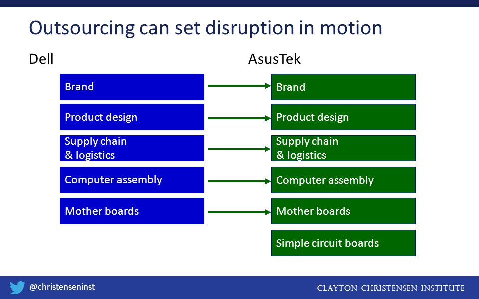 Clayton christensen institute @christenseninst Dell AsusTek Outsourcing can set disruption in motion Mother boards Computer assembly Supply chain & logistics Product design Brand Simple circuit boards Mother boardsComputer assembly Supply chain & logistics Product design Brand