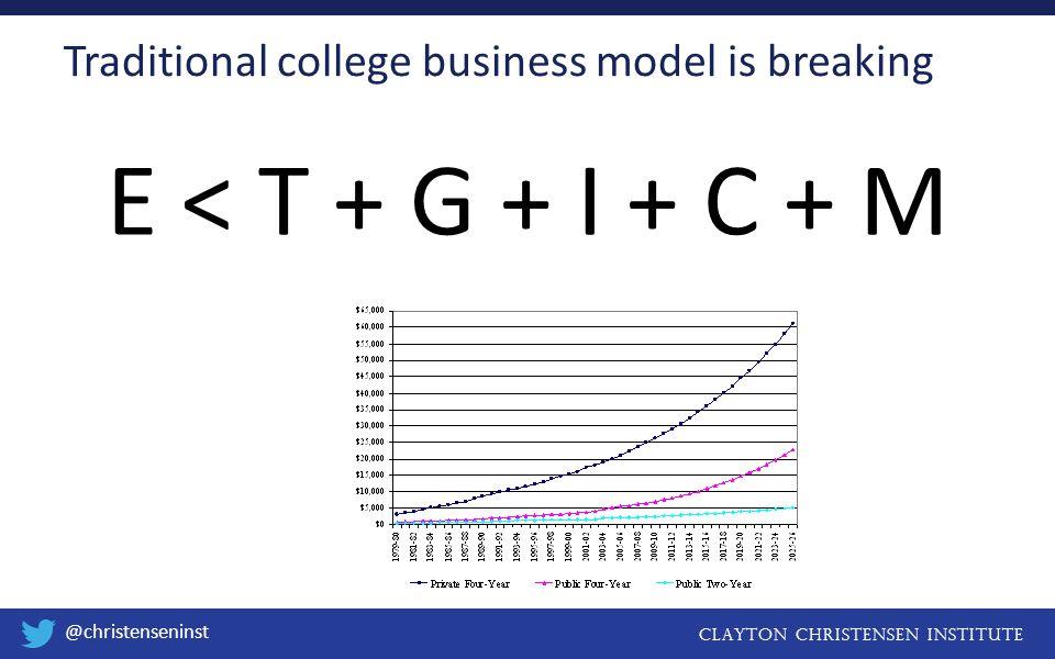 Clayton christensen institute @christenseninst E < T + G + I + C + M Traditional college business model is breaking