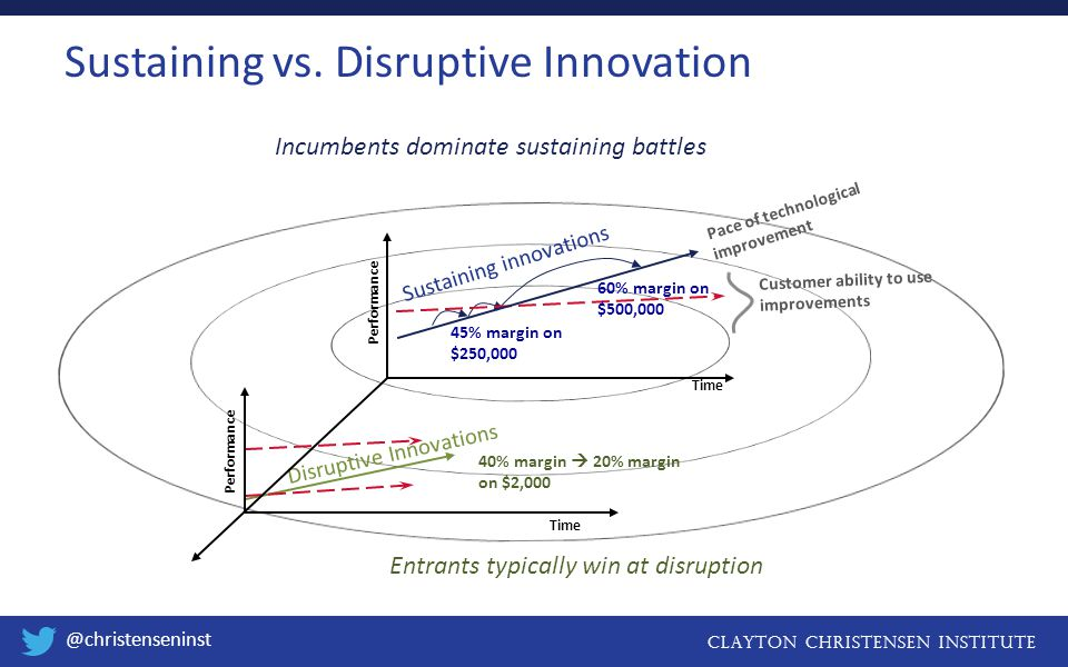 Clayton christensen institute @christenseninst Performance Time Disruptive Innovations Time Sustaining innovations Incumbents dominate sustaining battles Entrants typically win at disruption Customer ability to use improvements Pace of technological improvement 45% margin on $250,000 40% margin  20% margin on $2,000 60% margin on $500,000 Performance Sustaining vs.