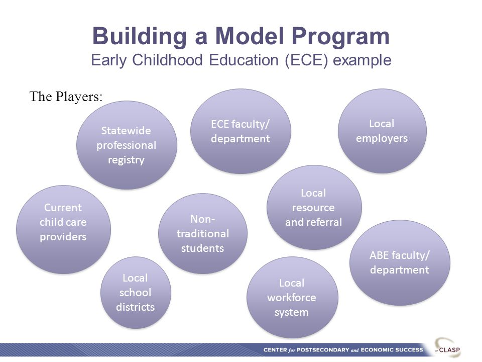 Building a Model Program Early Childhood Education (ECE) example The Players: Statewide professional registry Current child care providers ECE faculty/ department Local employers ABE faculty/ department Non- traditional students Local workforce system Local resource and referral Local school districts